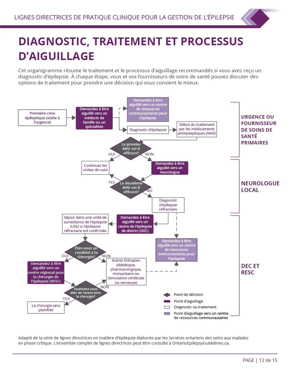 Diagnostic traitement et processus d'aiguillage