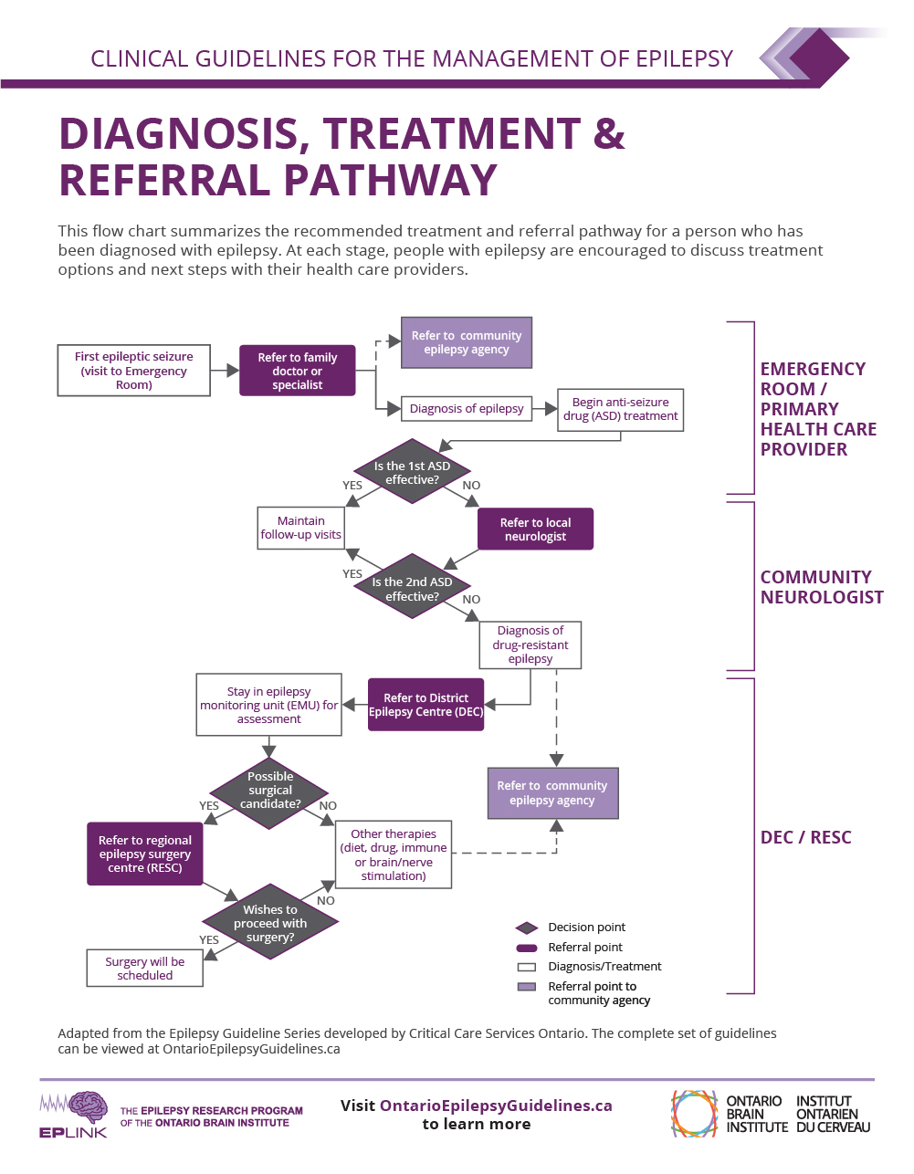 Patient Referral Pathway