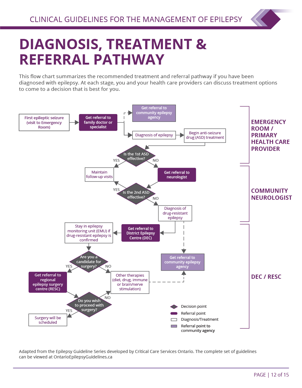 Patient Referral Pathway